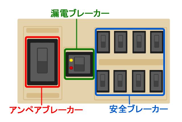ブレーカーの種類は3つ!それぞれの役割を知って快適に電気を使おう