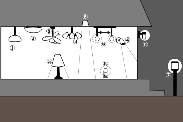 自分に最適な照明器具を見つけよう!【特徴・種類・使い方】